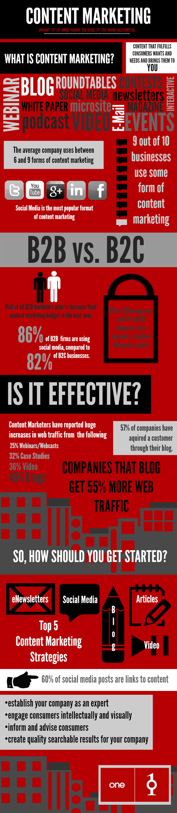 Content Marketing: What Is It And How Effective Is It For Your Business? [Infographic]
