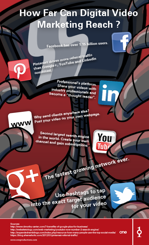 Digital Video Marketing Reach Infographic | Video Production ...