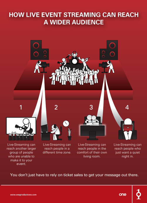 Live Streaming Infographic