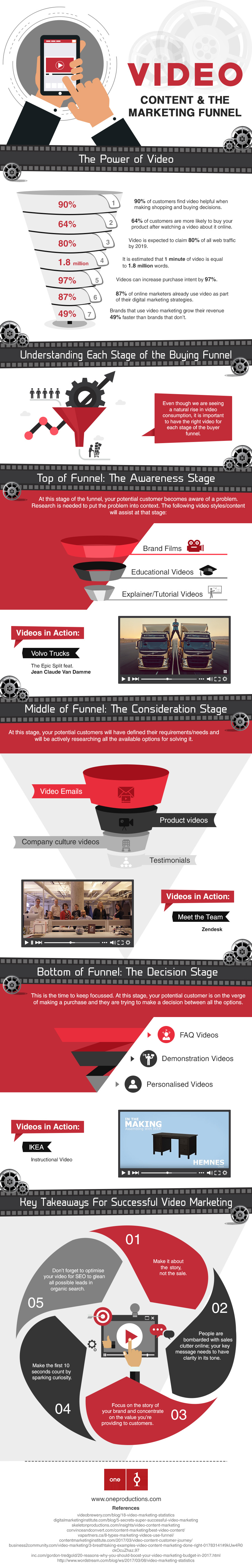 video content and the marketing funnel