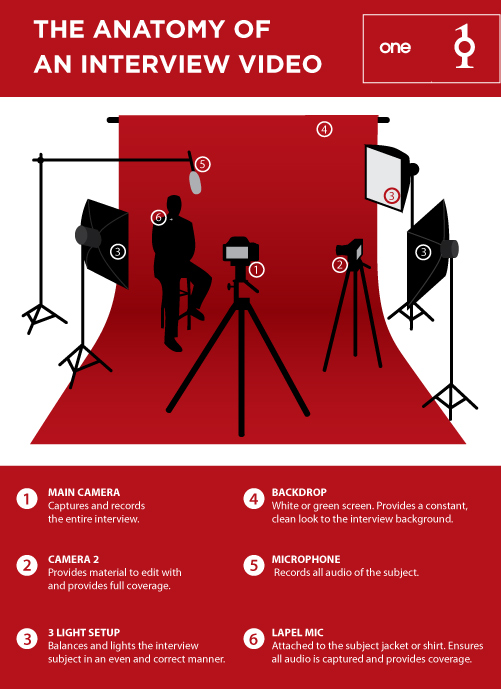 The Anatomy Of An Interview Video Infographic One Productions