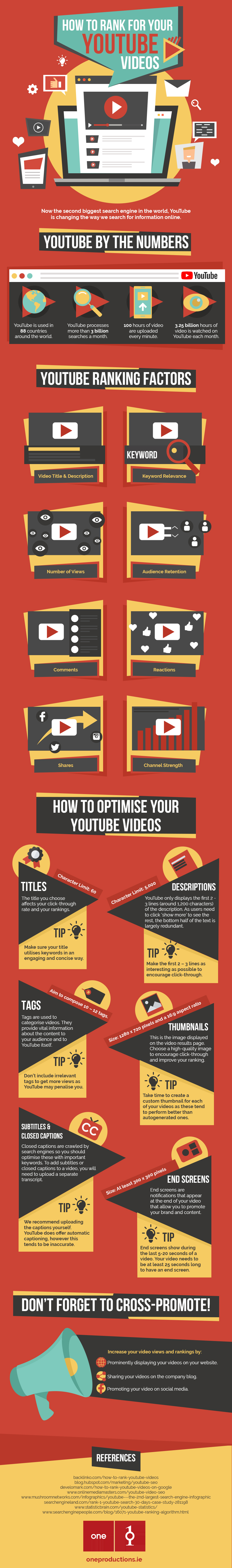 How To Rank for You Tube Videos